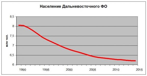 Население, Дальневосточный ФО, ДФО|Фото: Накануне.RU