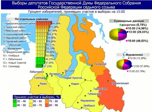 Выборы-2016, ЯНАО, 15.00 Фото: iksrf89.ru