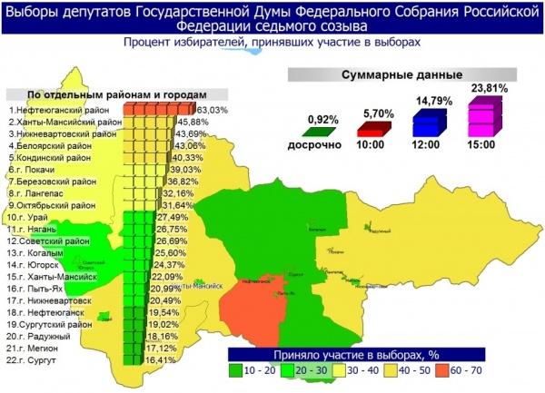 Выборы, явка избирателей, Югра|Фото: Избирком ХМАО