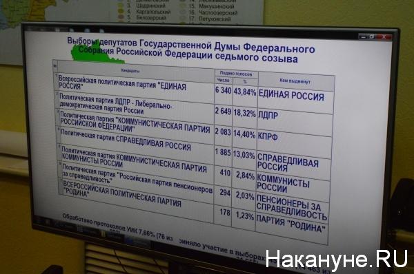 первые данные, процент голосов, партии, Зауралье|Фото:Накануне.RU