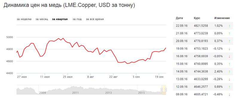динамика цен на медь, LME Cooper, Лондонская биржа|Фото: