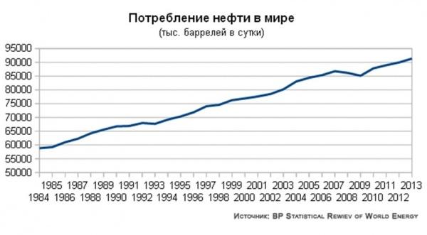 потребление нефти в мире|Фото: neftianka.ru
