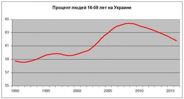 процент людей 16-59 лет, Украина, население, демография|Фото: Накануне.RU