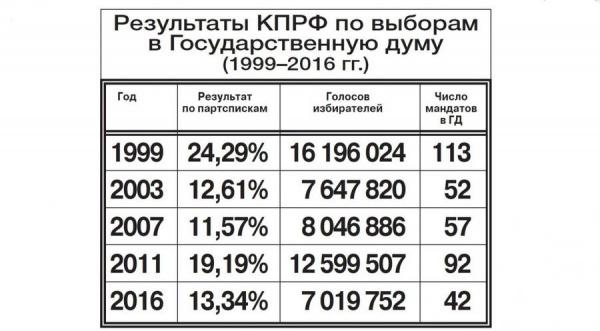 КПРФ, выборы, итоги|Фото: