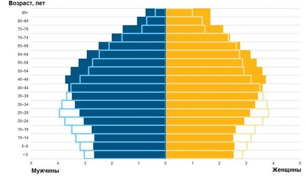 половозрастная структура, Европа, демография|Фото: