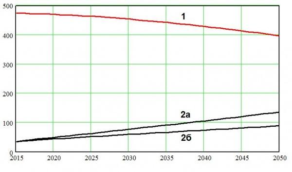 населения ЕС, Европа, демография, прогноз|Фото: