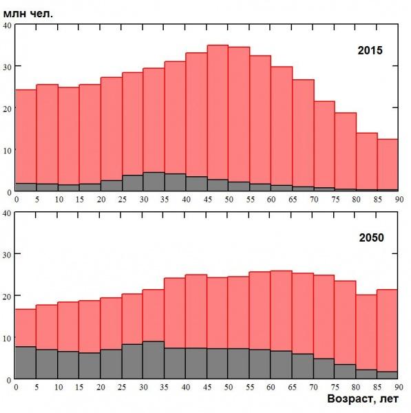 возрастная структура, коренное население, иностранцы, Европа, демография, прогноз|Фото: