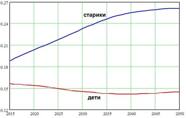 населения ЕС, дети, старики, Европа, демография, прогноз|Фото: