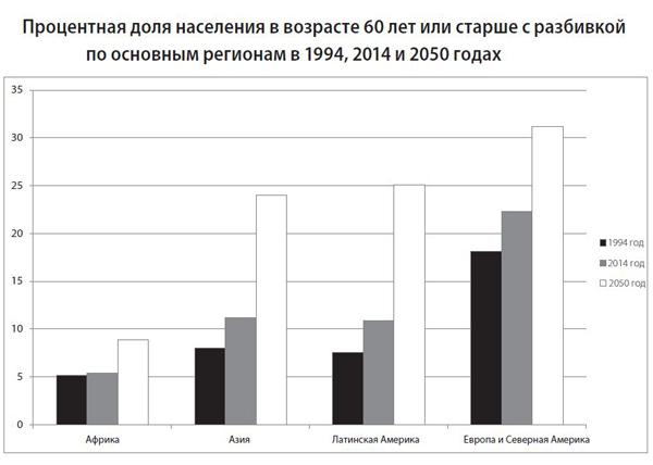 процентная доля населения в возрасте 60 лет или старше|Фото: