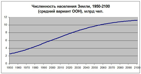 численность населения Земли, 1950-2100 (средний вариант ООН)|Фото:
