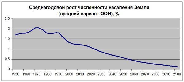 Среднегодовой рост численности населения Земли (средний вариант ООН)|Фото: