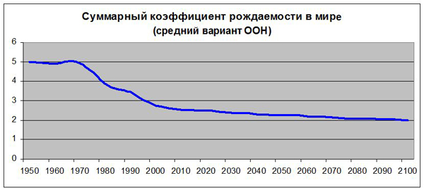 Суммарный коэффициент рождаемости в мире (средний вариант ООН)|Фото: