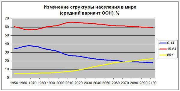 Изменение структуры населения в мире (средний вариант ООН)|Фото: