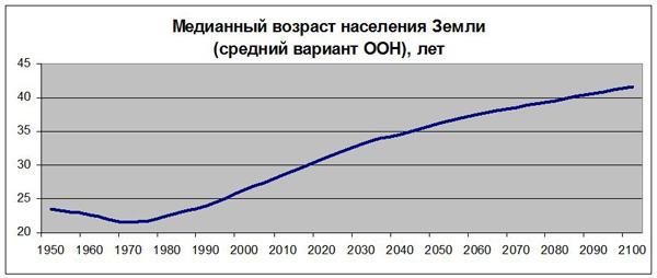 Медианный возраст населения Земли (средний вариант ООН)|Фото: