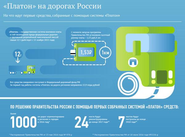 Платон, инфографика  Фото: rosavtodor.ru