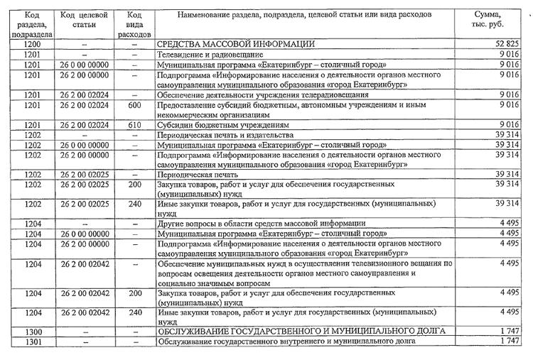 бюджет Екатеринбурга, расходы на СМИ|Фото: