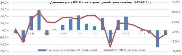 Динамика роста ВВП России, среднегодовая цена на нефть|Фото: Александр Одинцов
