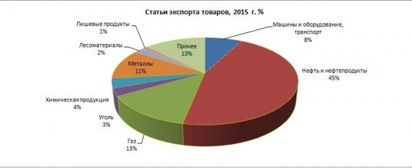 Статьи экспорта товаров|Фото: Александр Одинцов