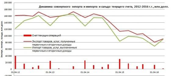 динамика совокупного экспорта и импорта|Фото: Александр Одинцов