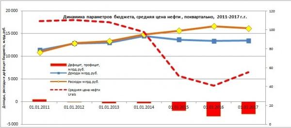 динамика параметров бюджета, средняя цена нефти|Фото: Александр Одинцов