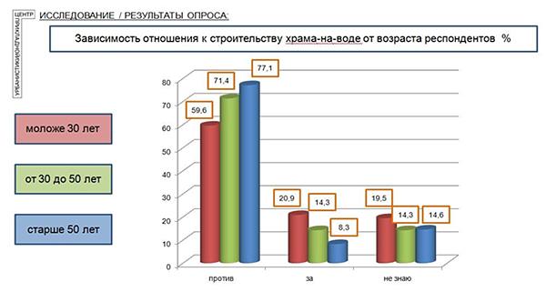 зависимость отношения к строительству храма-на-воде от возраста респондентов, Екатеринбург, храм-на-воде, график|Фото: