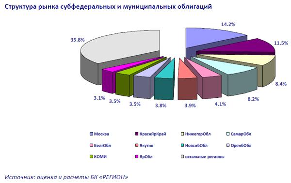 структура рынка субфедеральных и муниципальных облигаций Фото: finam.ru