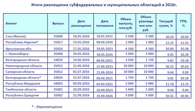 итоги размещения субфедеральных и муниципальных облигаций в 2016 году Фото: finam.ru