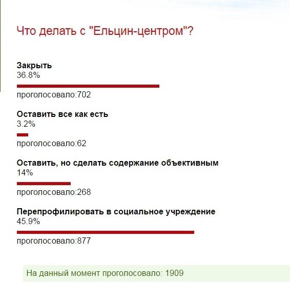 Ельцин-центр, опрос|Фото: Накануне.RU