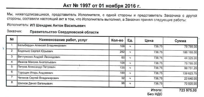 акт за ноябрь, правительство Свердловской области|Фото: