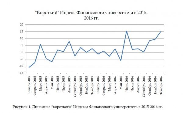 """""""Короткий"""" Индекс Финансового университета в 2015- 2016 гг. Фото: http://www.fa.ru/Pages/home.aspx"""
