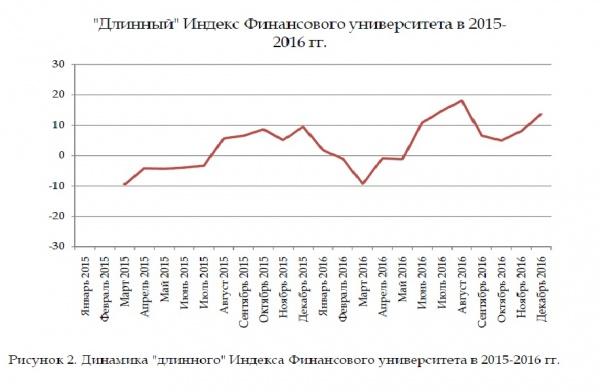 """""""Длинный"""" Индекс Финансового университета в 2015- 2016 гг. Фото: http://www.fa.ru/Pages/home.aspx"""