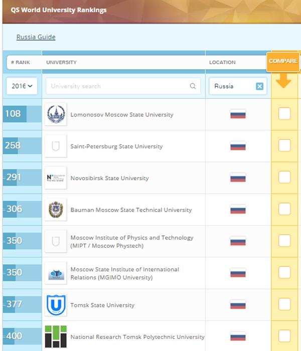 международный рейтинг вузов Quacquarelli Symonds (QS), 2016 год, российские вузы|Фото: topuniversities.com