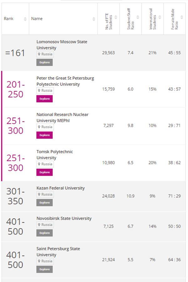 международный рейтинг вузов Times Higher Education (THE), 2016, российские вузы|Фото: timeshighereducation.com