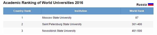 международный рейтинг вузов Academic Ranking of World Universities (ARWU), 2016, российские вузы|Фото: shanghairanking.com