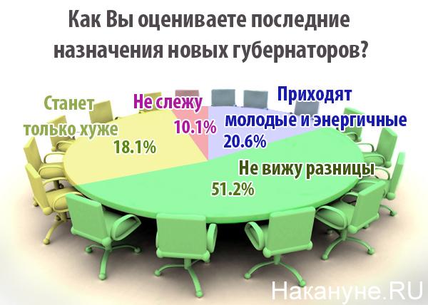 опрос, назначения губернаторов|Фото: Накануне.RU