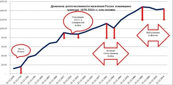 динамика численности населения России|Фото: Александр Одинцов