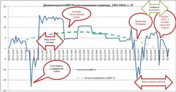 динамика роста ВВП России|Фото: Александр Одинцов