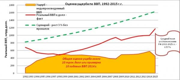 оценка ущерба по ВВП|Фото: Александр Одинцов