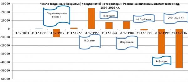 количество предприятий в России|Фото: Александр Одинцов