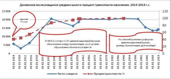рост образованности в России, СССР|Фото: Александр Одинцов