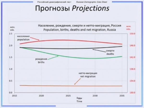 демография, население, миграция, прогноз, россия|Фото: Евгений Чернышёв