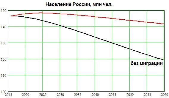 население, демография, миграция, Россия, прогноз|Фото: Евгений Чернышёв
