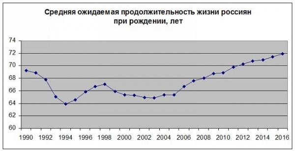 продолжительность жизни, прогноз Фото: Накануне.RU