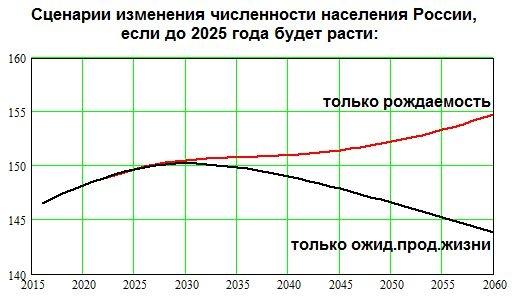 численность населения, россия, демография, прогноз Фото: Накануне.RU