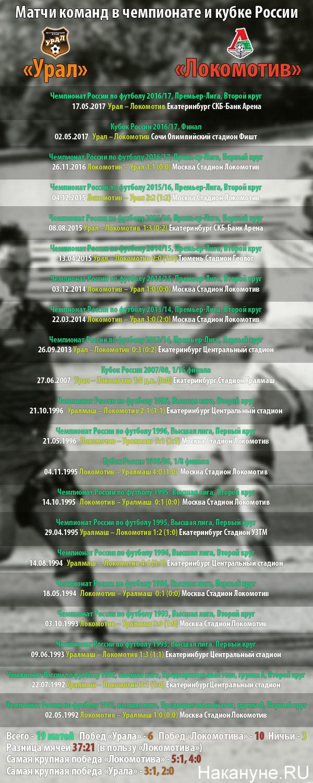 Урал - Локомотив, перед финалом Кубка России|Фото: Накануне.RU