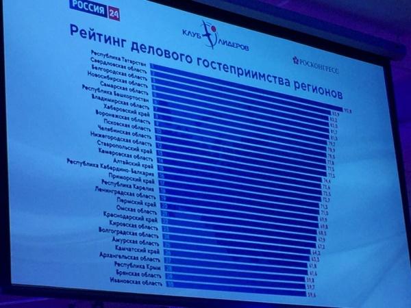 рейтинг делового гостеприимства регионов|Фото: ДИП губернатора Свердловской области