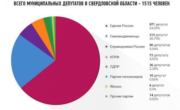 муниципальный фильтр, муниципальные депутаты|Фото:http://gubernator66.com/