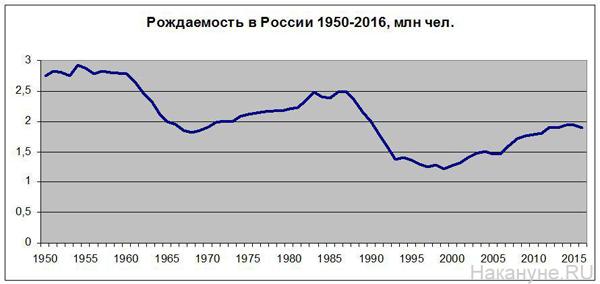 рождаемость в России, 1950-2016|Фото: Накануне.RU