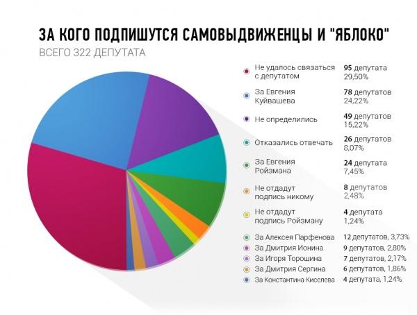 """На выборах свердловского губернатора """"отфильтровываются"""" кандидаты. До гонки могут дойти шестеро"""