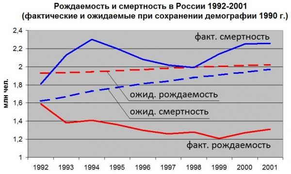 демография, население, рождаемость, смертность|Фото: Накануне.RU
